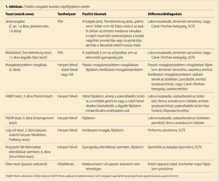 csípő trochanteritis kezelése)