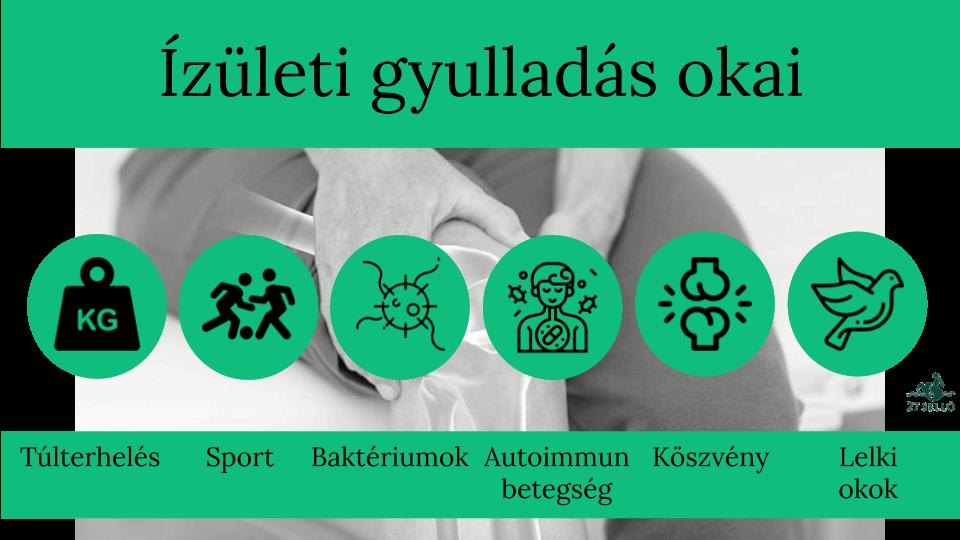 ízületi gyulladások és azok kezelése)