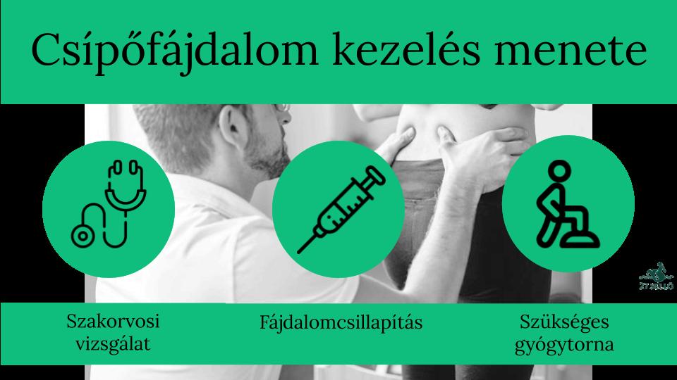 csípőízületi gyulladás enyhíti a fájdalmat)