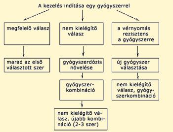 A radiális ideg neuritisának tünetei és kezelése