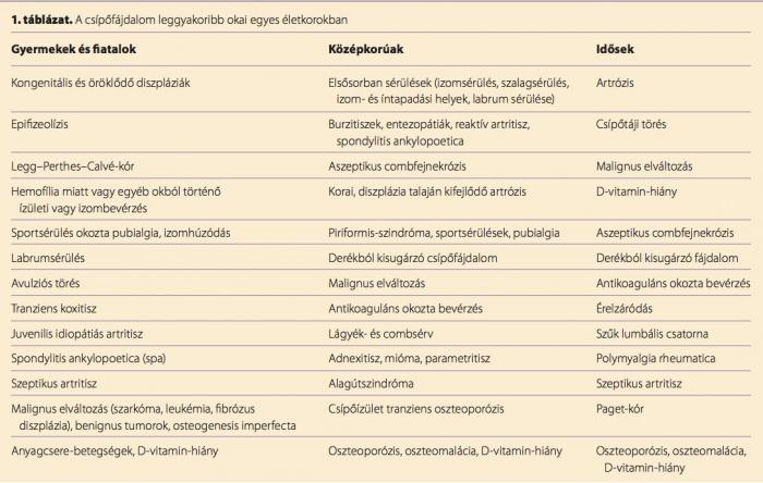 a csípőízület kezelésének ateroszklerózisa