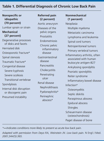 lumbosacral osteochondrosis kenőcs