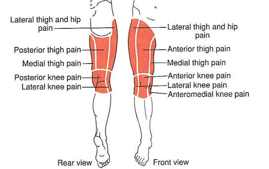 szimulátor a csípőízületek fájdalmához