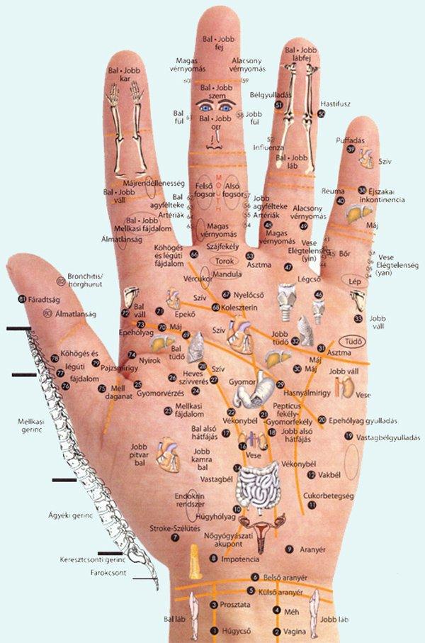bal kéz fájdalmai