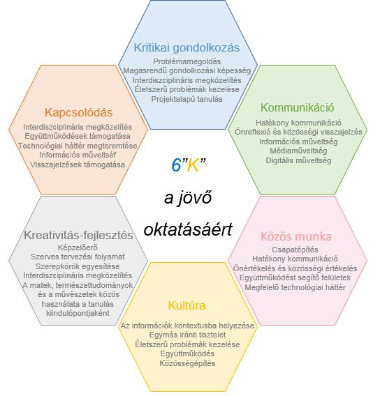 folyamat közös kezelés)