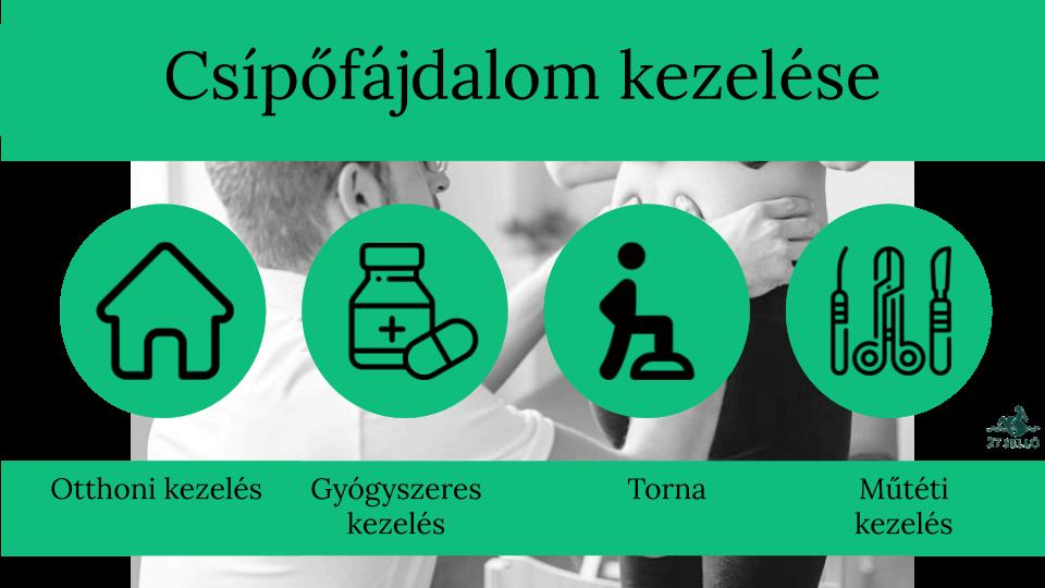 hogyan kell kezelni a csípőízület kezelését)