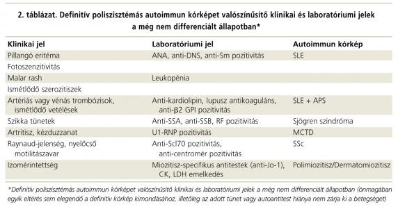 szisztémás kötőszöveti betegségek osztályozása