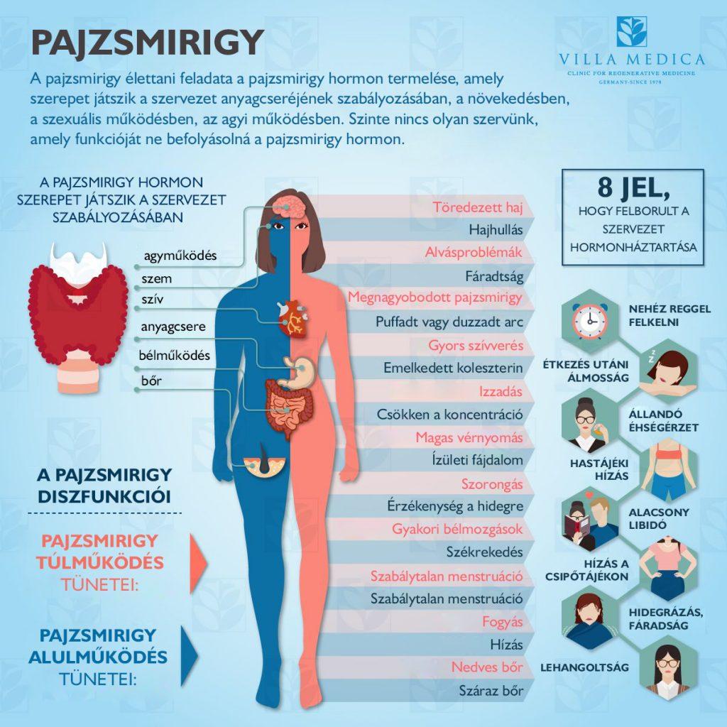 ízületi fájdalom pajzsmirigy kezelése