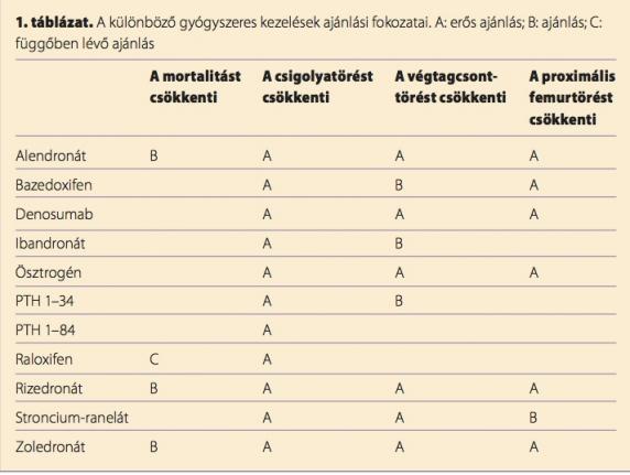 a nyaki csontritkulás kezelésére szolgáló gyógyszerek neve