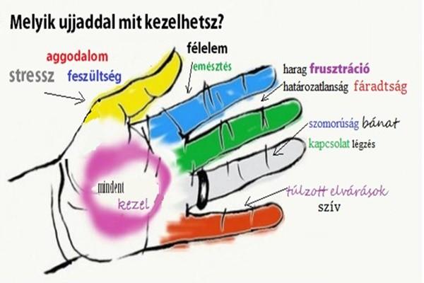 ujjízület fájdalom a kezén, amikor megnyomják)